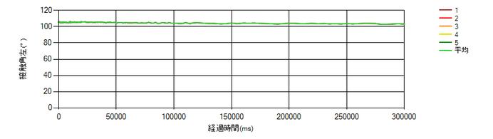 PTFE-市水の接触角の時間変化