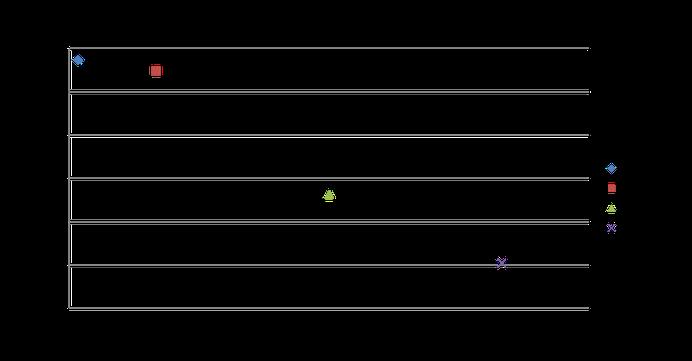懸滴量と接触角のグラフ