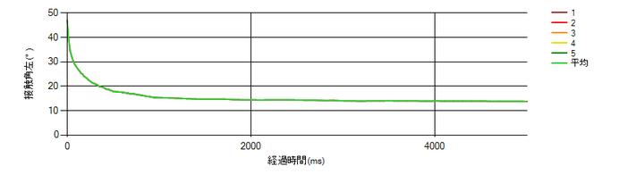 MCナイロン-市水の接触角の時間変化