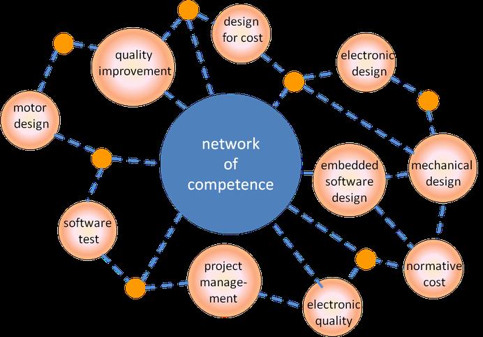 Unsere Kompetenzen  -  netork of competence