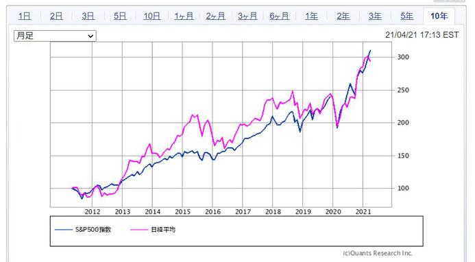 S&P500と日経平均《平賀ファイナンシャルサービシズ㈱》