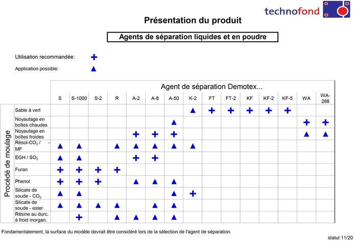 Product overview liquid and powdered release agents Technofond Gießereihilfsmittel GmbH