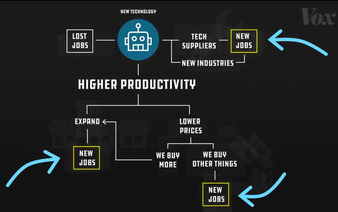 "Diagramm aus VOX-Video ""Shift Change: Why the rise of robots won't mean the end of work"""