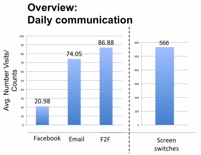 Overview: Daily communication - Multitasking in the Digital Age: A New Perspective on Information Overload - Dr. Mark, Department of Informatics University of California, Irvine