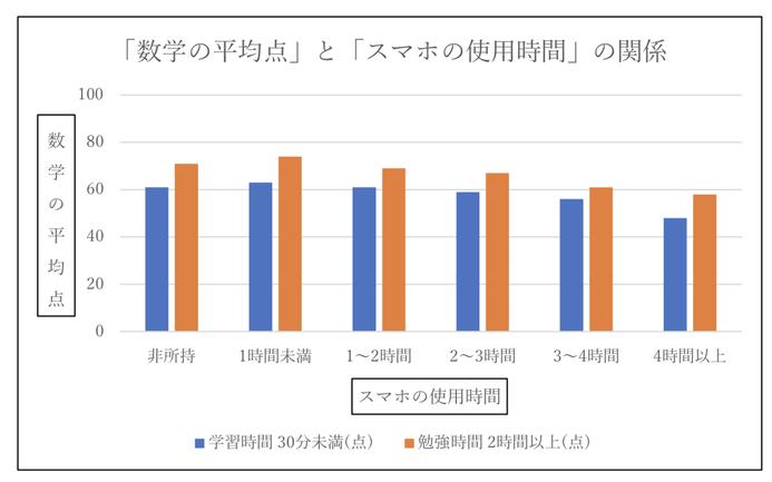 「数学の平均点」と「スマホの使用時間」の関係のグラフ