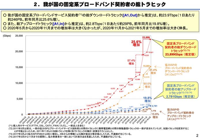 通信量の変化を示したグラフ