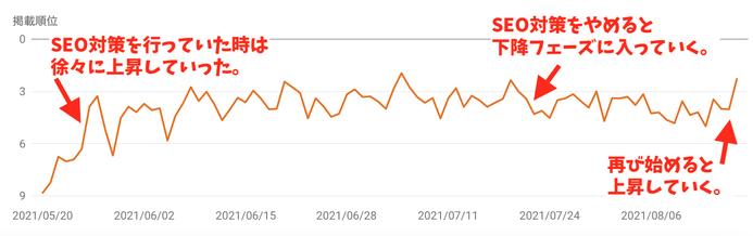 あるWebサイトの順位グラフ