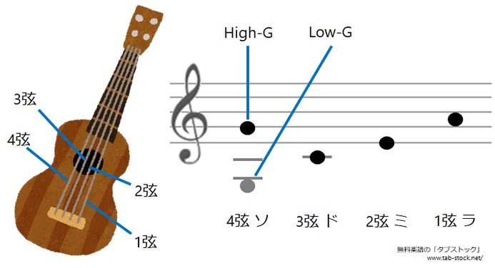 ウクレレの弦番号とチューニング(High-G, Low-G)タブストック