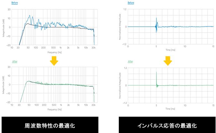 Dirac Live 周波数応答 インパルス応答 最適化