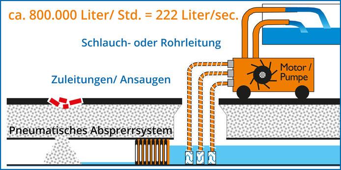 Bei Überschwemmungen Pumpsystem von Kanalservice Mayer Nußdorf