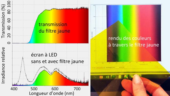 Effet d'un filtre jaune sur la lumière bleue