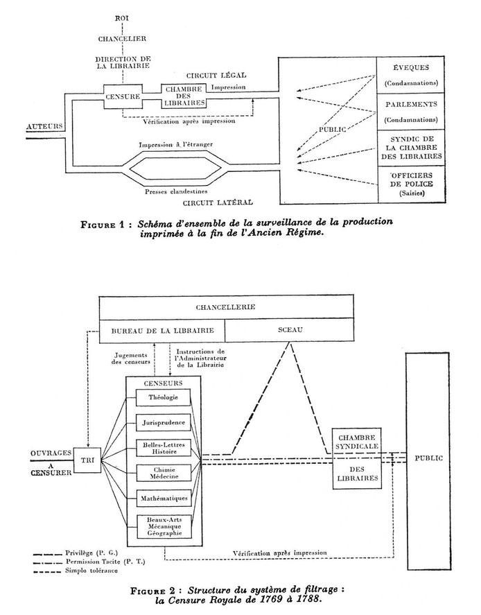 Schéma de la Censure Royale - extrait de la publication de Madeleine CERF