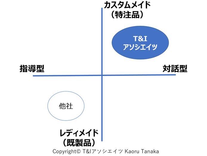 T&Iアソシエイツの特徴➁の図
