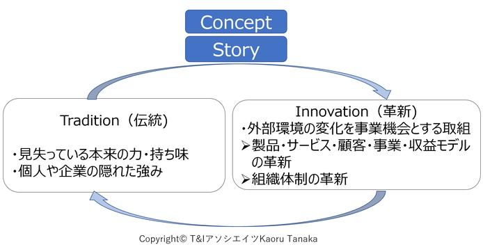 伝統と革新を繋げるコンセプトとストーリーの図