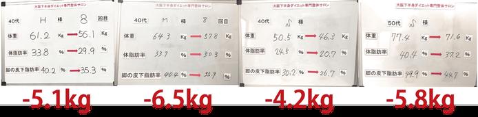 大阪のダイエットで有名な大阪下半身ダイエット専門整体サロンのダイエット結果