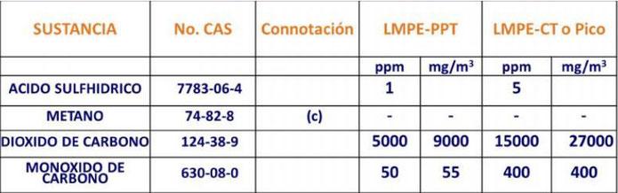 Ejemplo de sustancias peligrosas y sus límites máximos de exposición que establece la  NOM 010 STPS 2014