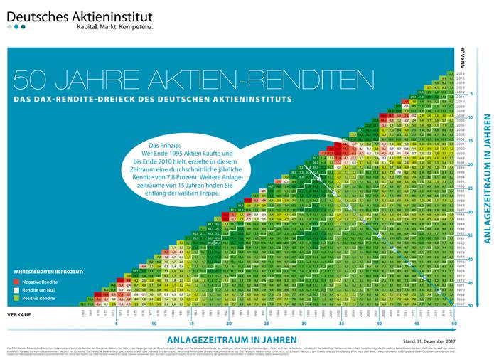 Quelle: Deutsches Aktieninstitut, https://www.dai.de/files/dai_usercontent/dokumente/renditedreieck/2017-12-31%20DAX-Rendite-Dreieck%2050%20Jahre%20Web.pdf