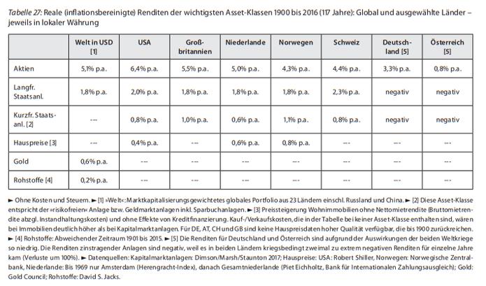 Quelle: Gerd Kommer, Souverän investieren, Seite 213