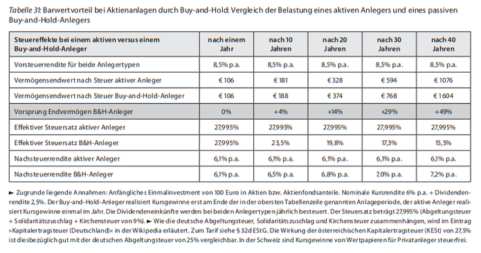 Quelle: Gerd Kommer, Souverän Investieren mit Indexfonds & ETFs, Seite 237