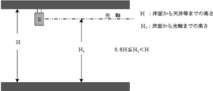 光電式分離型感知器の設置例