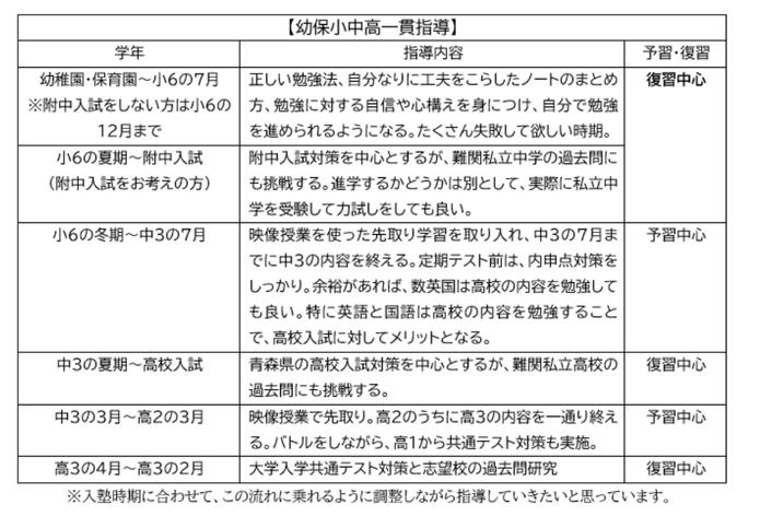 弘前総合学習感 A-SCHOOL,エースクール,幼保小中高一貫指導