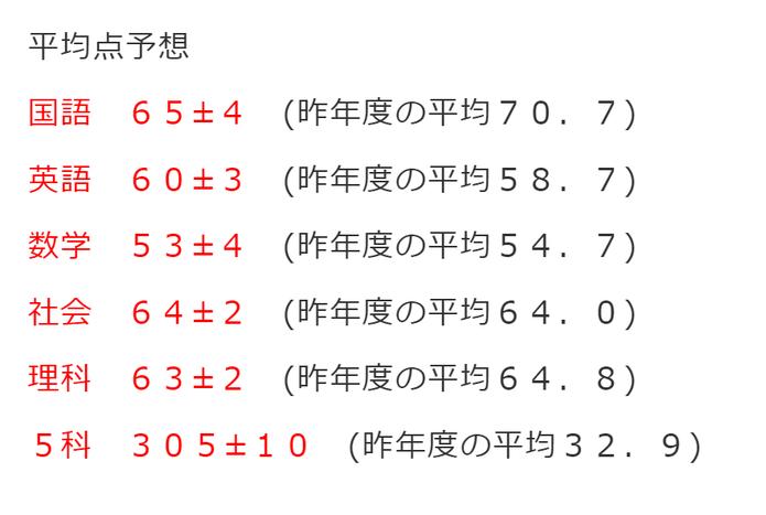 あおば伸学塾,青森県立高校入試 予想平均点