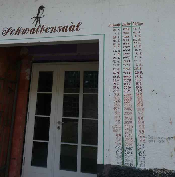 Schwalbenkalender aus dem Moseltal (Foto: J. Rönsch)