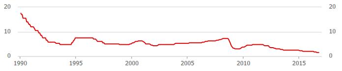 オーストラリア政策金利の推移(2016年10月)