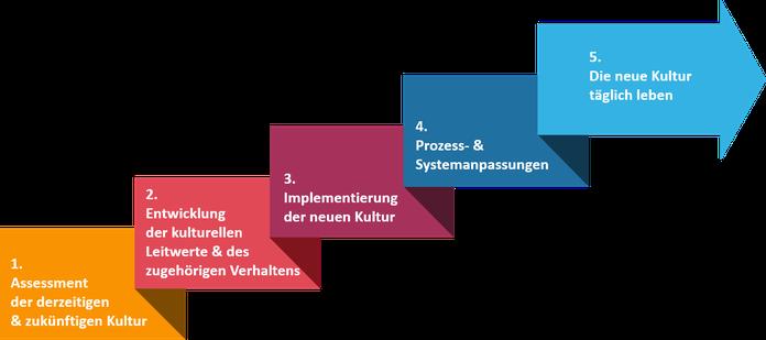 Die 5 Stufen eines bewussten Kulturtransformationsprogrammes