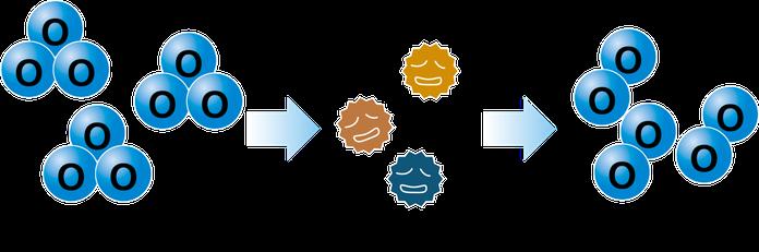 オゾンの酸化作用イメージ