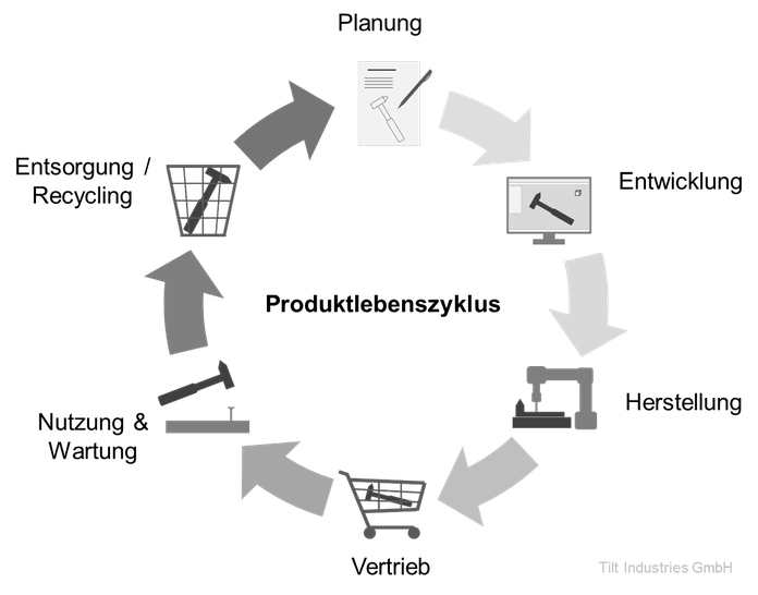 Produktlebenszyklus, technisch, Produktentwicklung, Planung, Ablauf, Tilt Industries, Schema, Herstellung, Recycling, Vertrieb, Wartung