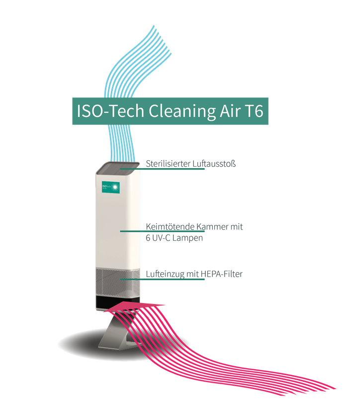 Funktionsweise ISO-Tech Cleaning Air T6 - Luftreiniger