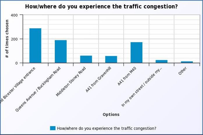 How/where do you experience the traffic congestion from Bicester Village?