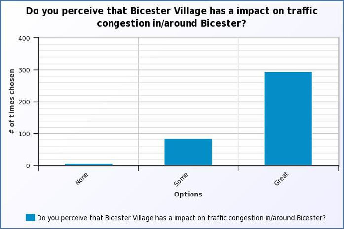 Do you perceive that Bicester Village has an impact on traffic congestion in/around Bicester?