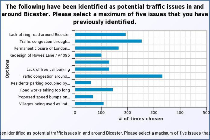 Select up to five traffic issues in/around Bicester that you have previously identified.