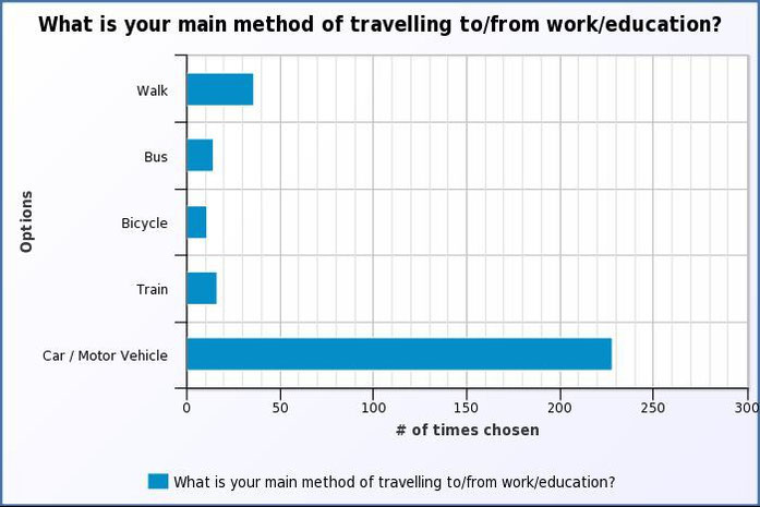 What is your main method of travelling to/from work/education?