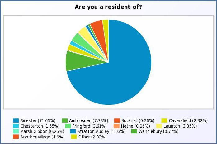 Where do you reside?