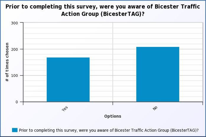Prior to this survey, were you aware of Bicester Traffic Action Group (BicesterTAG)?