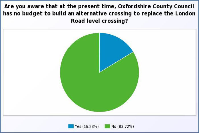 Are you aware that Oxfordshire County Council currently has no budget to fund replacement options?