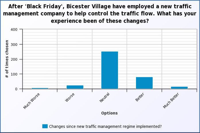 Since 'Black Friday', Bicester Village have employed a new traffic management company to help control traffic flow.