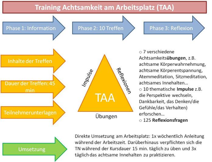 Aufbau des Trainings Achtsamkeit am Arbeitsplatz nach Löhmer/Standhardt; Jutta Hurtig, Bonn