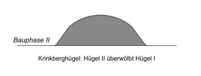 Hügel II überwölbt Hügel I