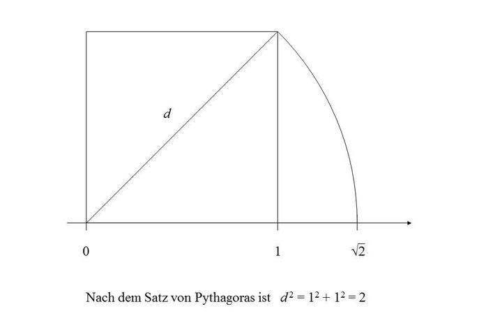definition der reellen zahlen - Irrationale Zahlen Beispiele