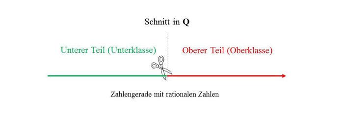 ausgangspunkt fr dedekinds vorschlag war folgende berlegung ein beliebiger zum beispiel geometrisch konstruierter punkt auf der zahlengeraden - Irrationale Zahlen Beispiele