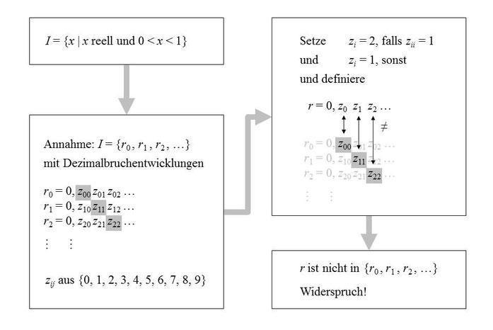 """Abbildung aus """"Der Untergang von Mathemagika"""", Copyright Springer Spektrum 2015"""