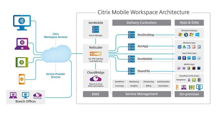 MDM/MAM with Citrix Endpoint Management (formerly XenMobile