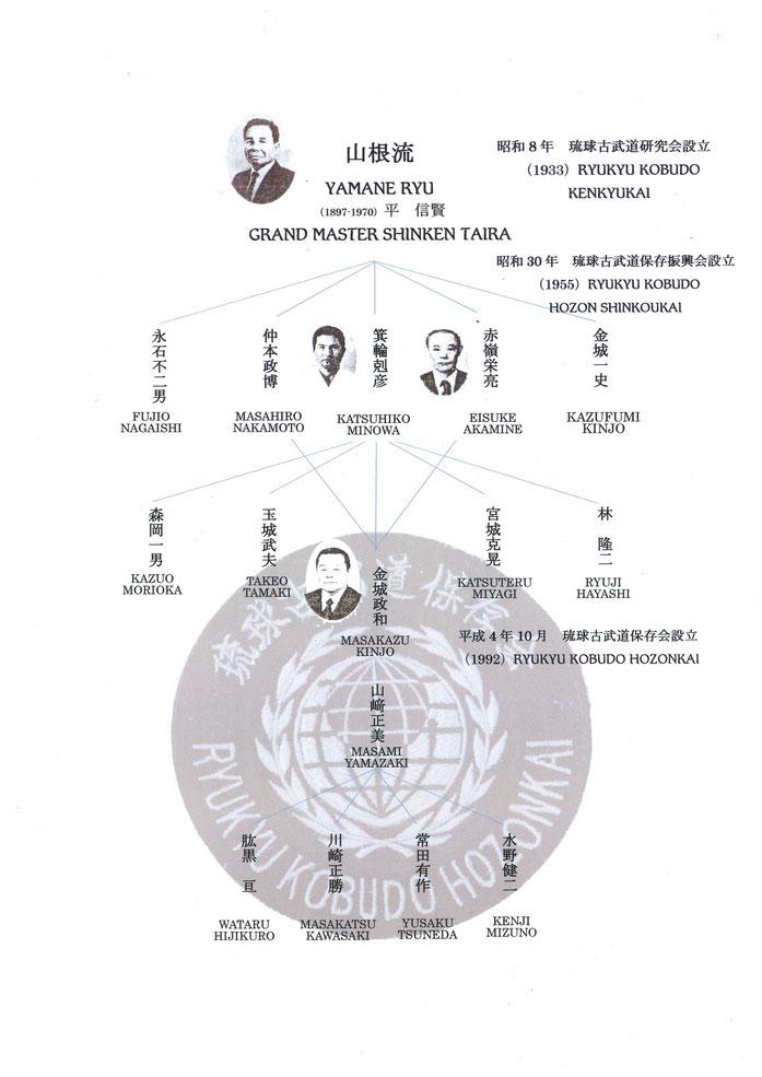 琉球古武道保存会 千葉県支部 系統