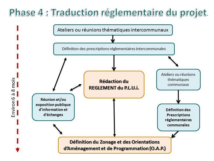 Phase 4/5 : Traduction réglementaire du projet.