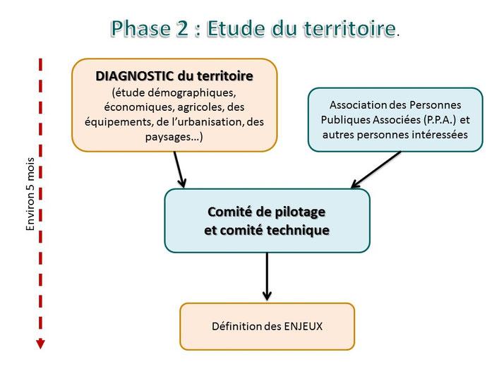 Phase 2/5 : Etude du territoire