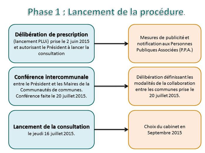 Phase 1/5 : Lancement de la procédure